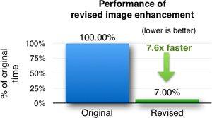 enhance images data